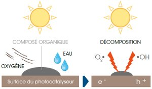 Principe photocatalyse